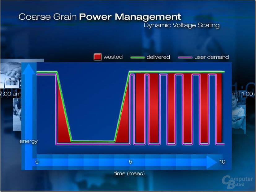 Warum CMOS Voltage Regulators?
