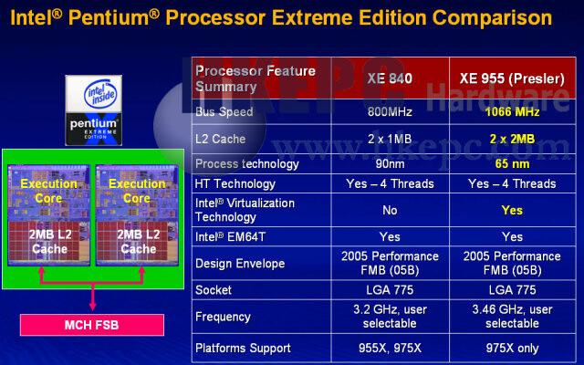 Intel Pentium Extreme Edition 955 | Quelle: http://www.hkepc.com