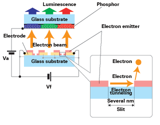SED-Technik2