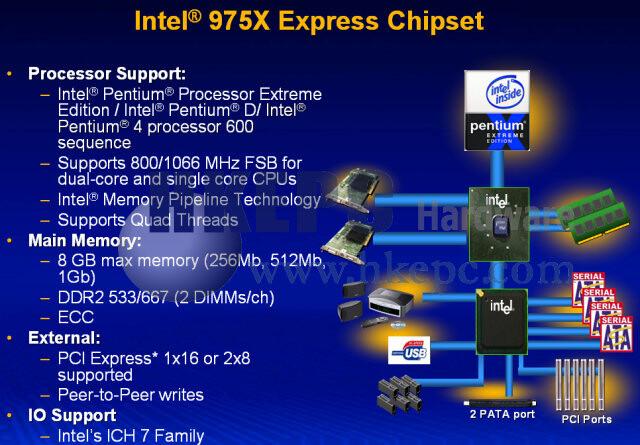 Intel 975X Chipsatz (Quelle: hkepc.com)