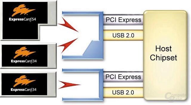 ExpressCard Funktionsdiagramm