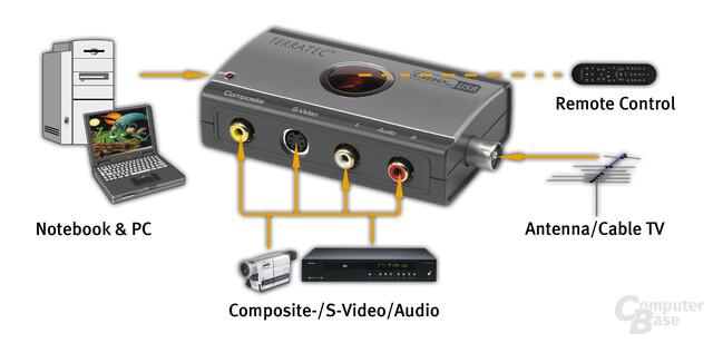 Schema Cinergy 400 USB