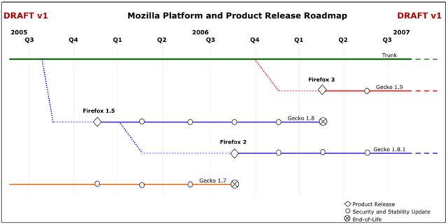 Entwurf der Firefox-Roadmap