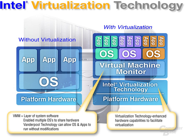 Schema: Intel Virtualisierungs-Technologie