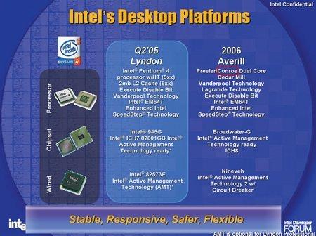 Intels Zukunfstpläne