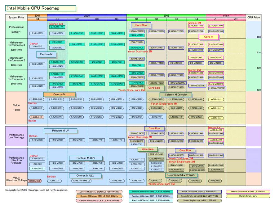 Intels Roadmap (Quelle: AKIBA PC Hotline)