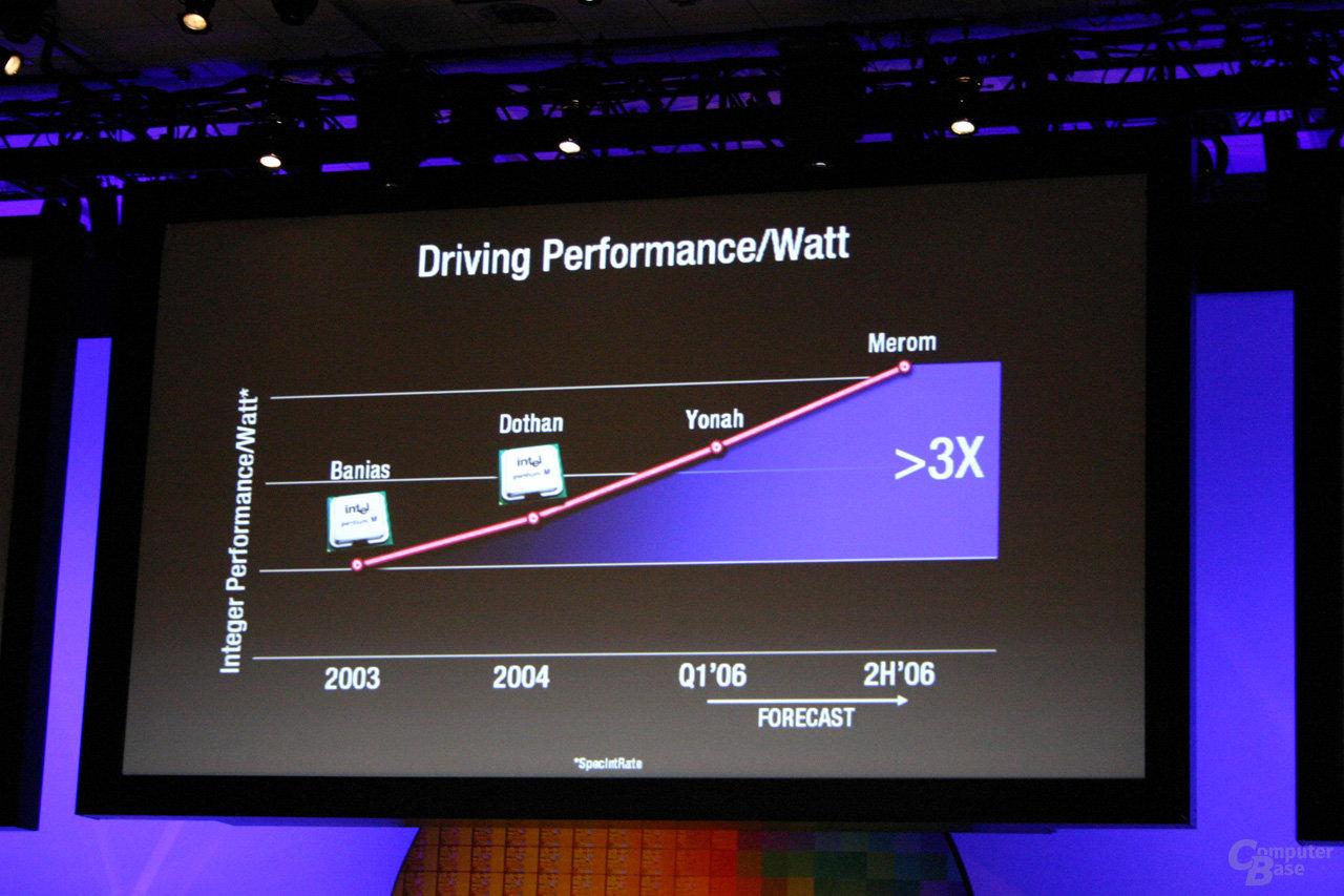 IDF Fall 2005: Mehr Performance pro Watt