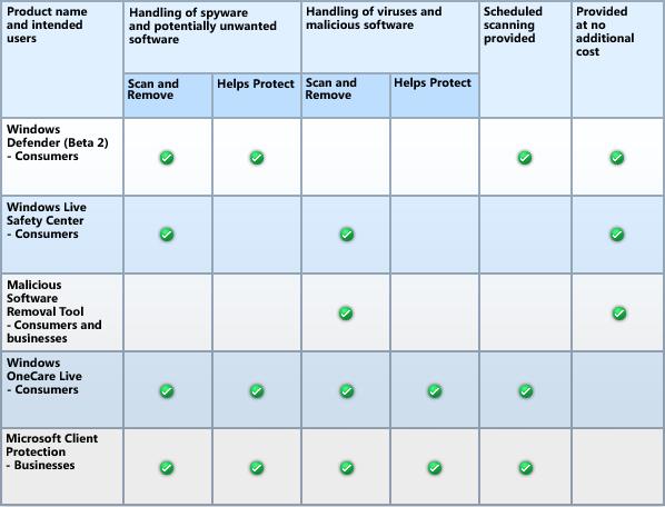Microsofts Sicherheitslösungen im Vergleich