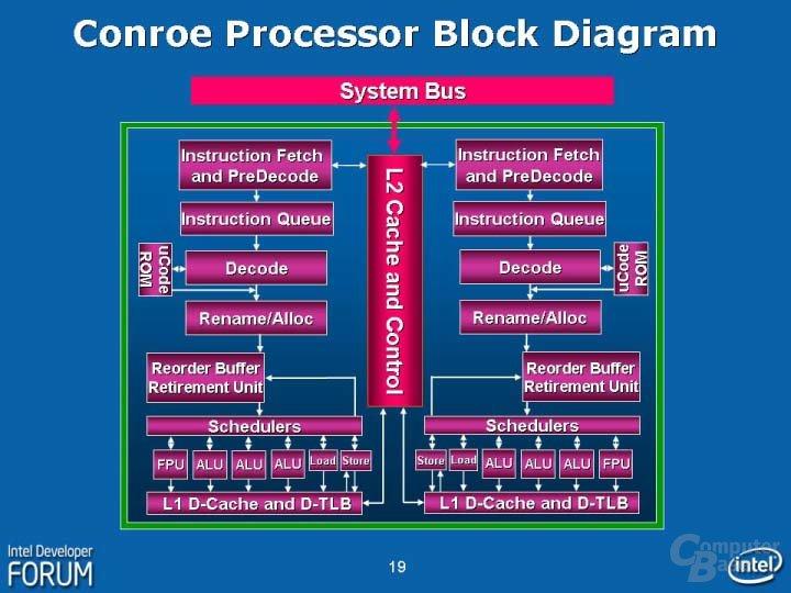 Intel Core Architektur