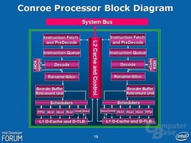 Intel Core Architektur