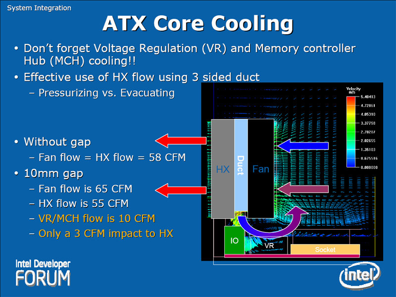 ATX Core Cooling