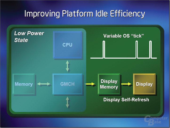 Intel Display Self Refresh