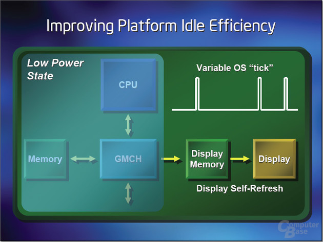 Intel Display Self Refresh