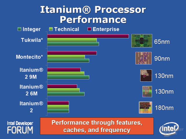 Itanium Performance im Vergleich