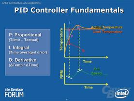 PID Controller Fundamentals