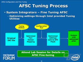 AFSC Tuning Process