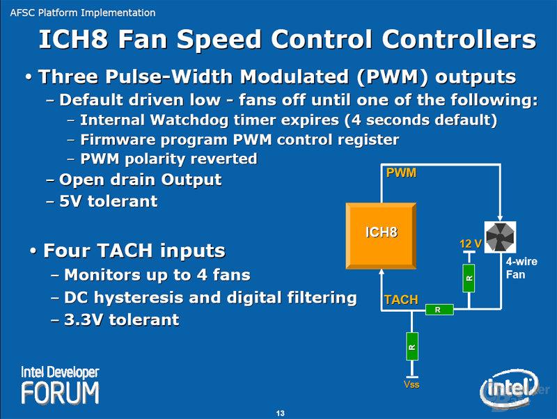 ICH8 Fan Speed Control Controllers