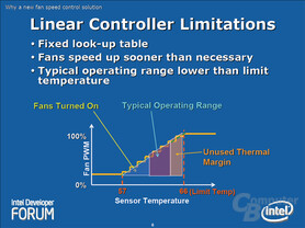 Linear Controller Limitations