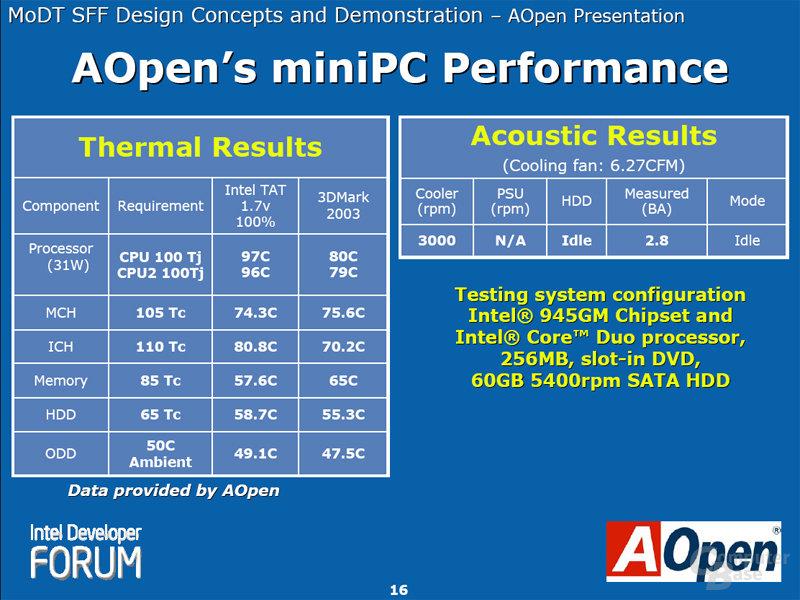 AOpen's MiniPC Performance