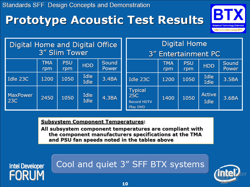 Prototype Acoustic Test Results