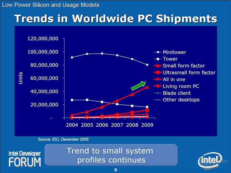 Trends in Worldwide PC Shipments