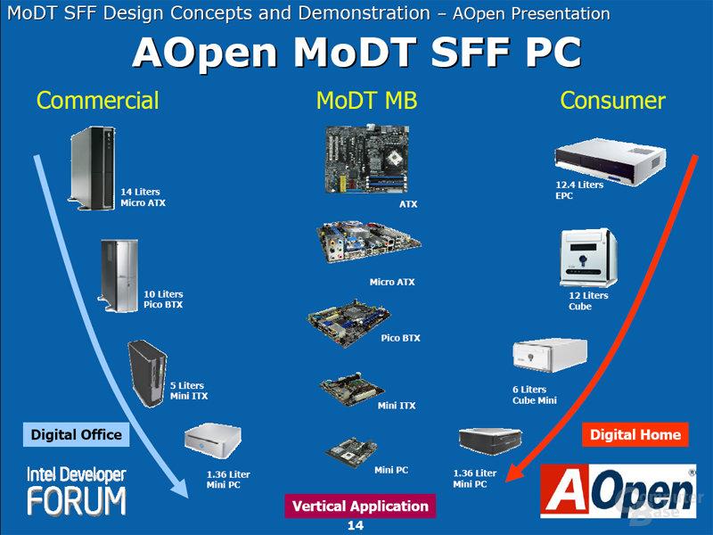 AOpen MoDT SFF PC