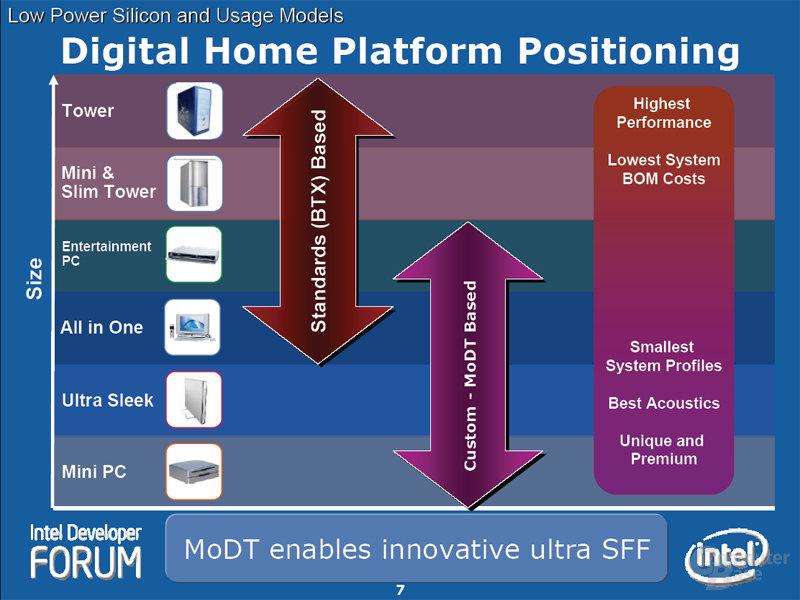 Digital Home Platform Positioning