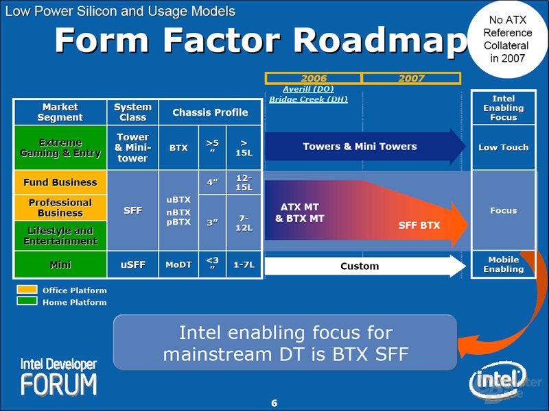 Form Factor Roadmap