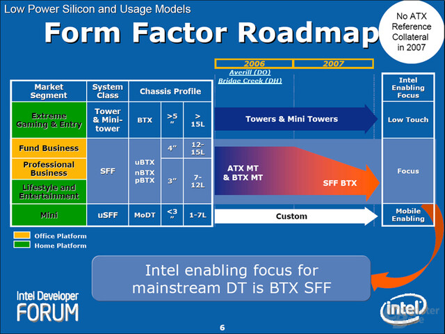 Form Factor Roadmap