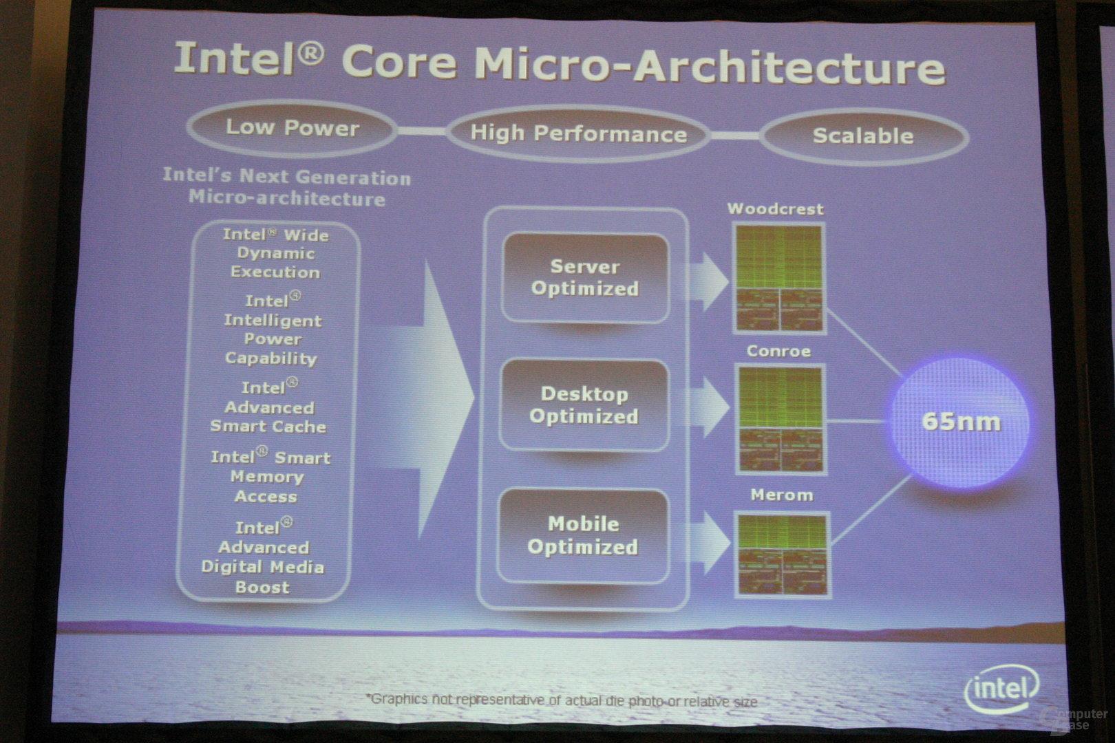Core-Architektur in allen Bereichen