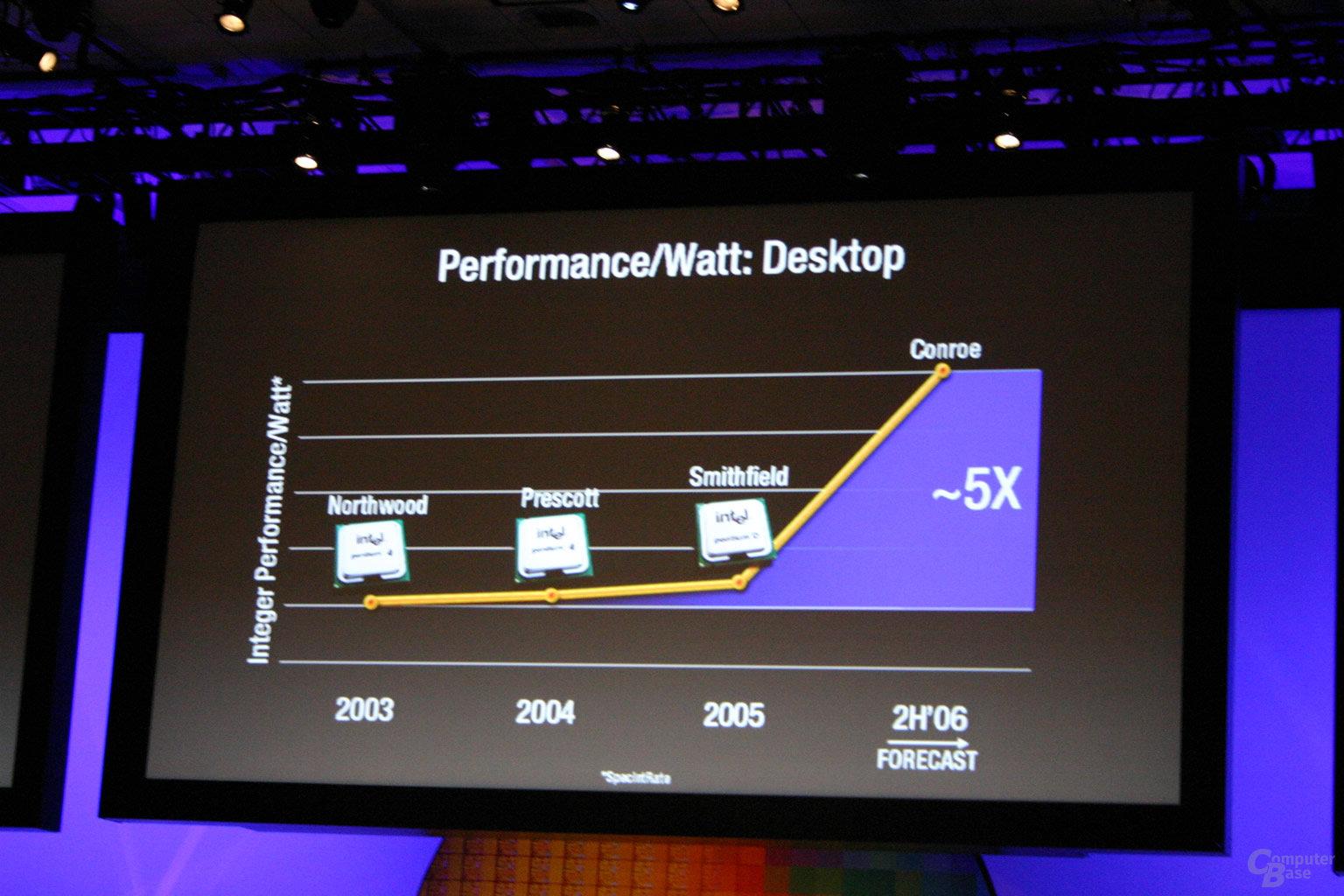 Performance pro Watt explodiert mit Core-Architektur