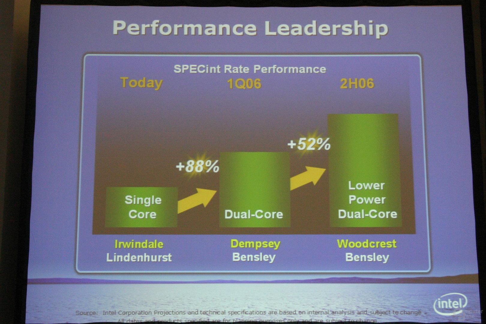 Performance zukünftiger Intel-Workstation-Chips