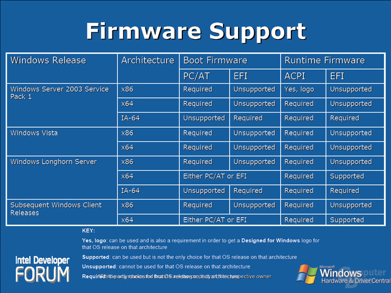Firmware Support