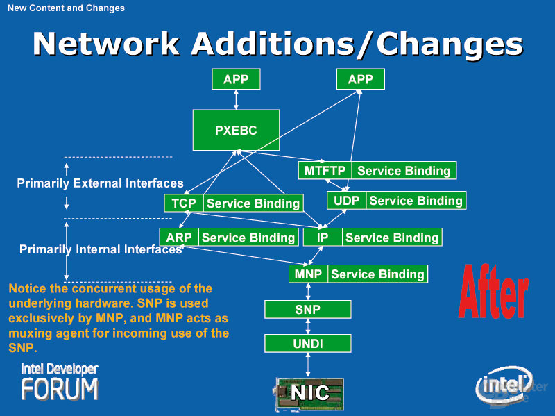 Network Additions/Changes #2