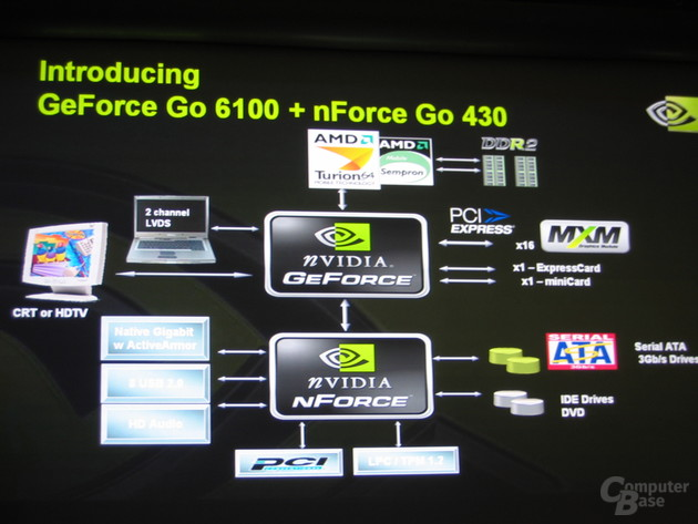 nVidia GeForce Go 6100 und nForce Go 430