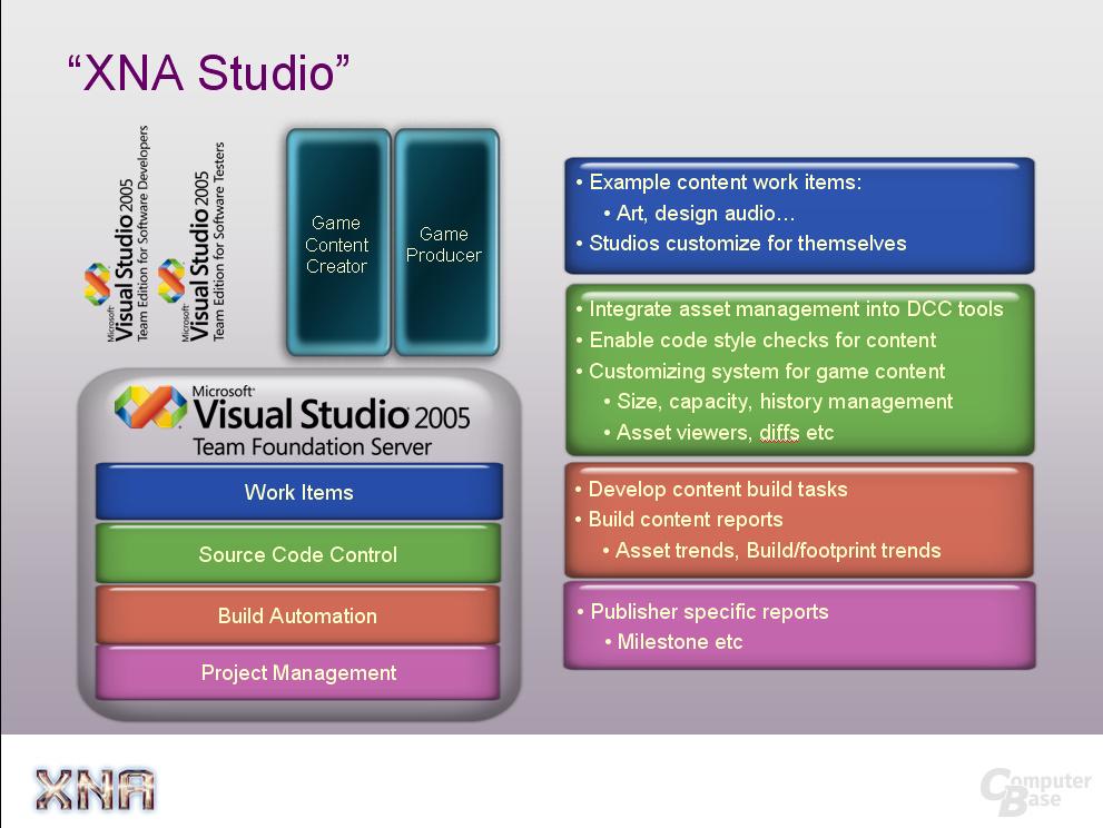 Microsofts XNA