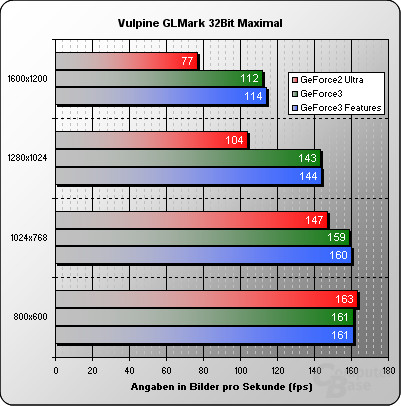 Vulpine GLMark Max fps