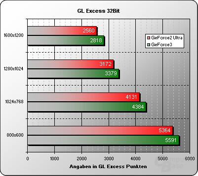 GL Excess Gesamtergebniss