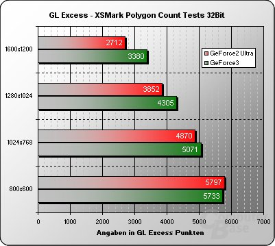 GL Excess Polygon Count