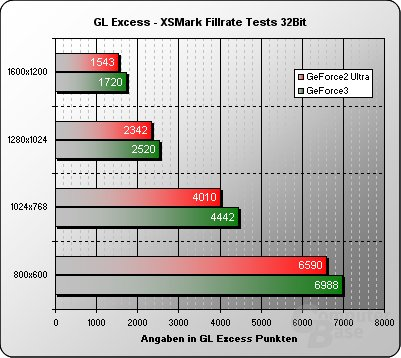 GL Excess Fillrate