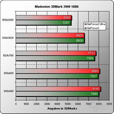 3DMark 2000 16 Bit