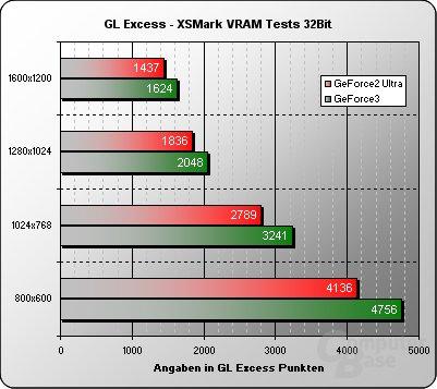GL Excess VRAM