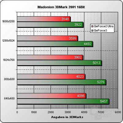 3DMark 2001 16 Bit