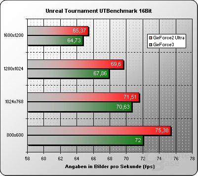 UT-Benchmark 16 Bit