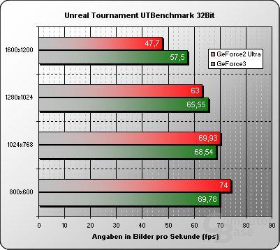 UT-Benchmark 32 Bit