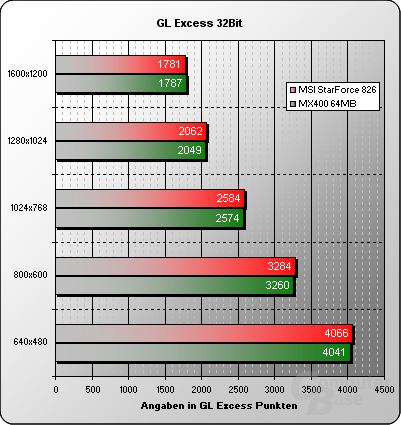 GL Excess 32 Bit