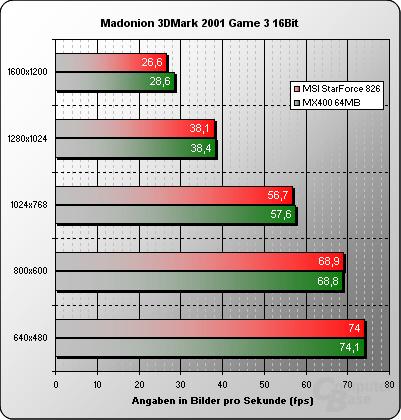3DMark 2001 16 Bit Game 3