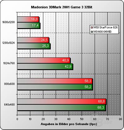 3DMark 2001 32 Bit Game 3