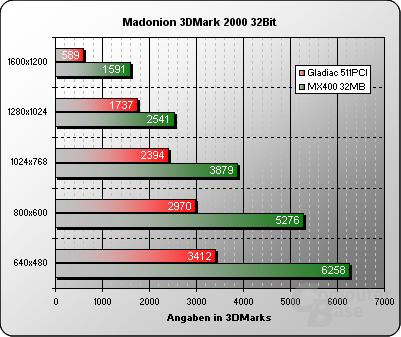 3DMark2000 32Bit