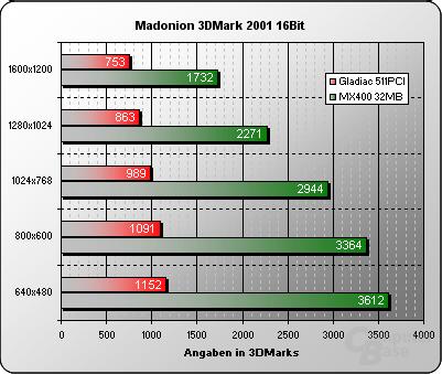 3DMark 2001 16Bit